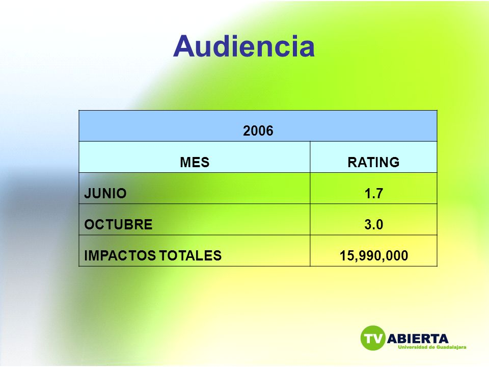 Audiencia 2006 MES RATING JUNIO 1.7 OCTUBRE 3.0 IMPACTOS TOTALES