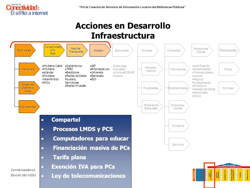 Acciones en Desarrollo Infraestructura