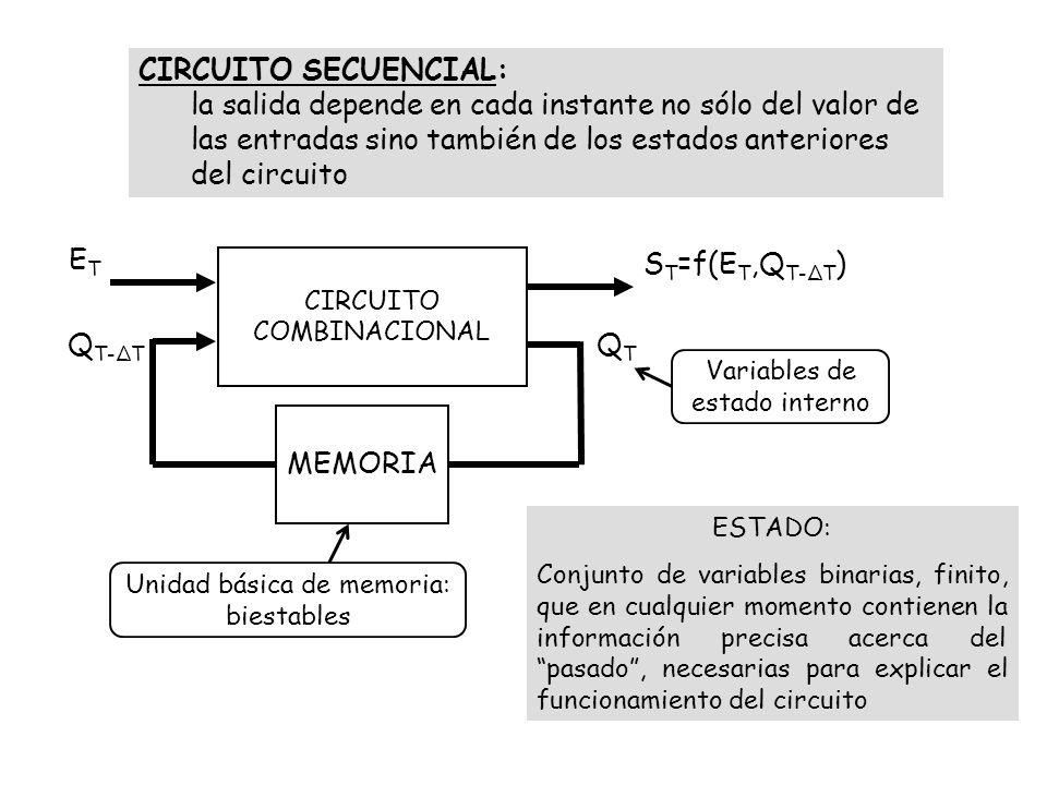 CIRCUITO SECUENCIAL: la salida depende en cada instante no sólo del valor de las entradas sino también de los estados anteriores del circuito.
