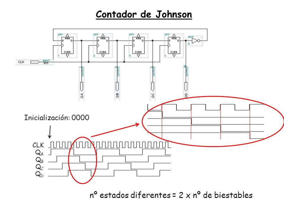Contador de Johnson nº estados diferentes = 2 x nº de biestables