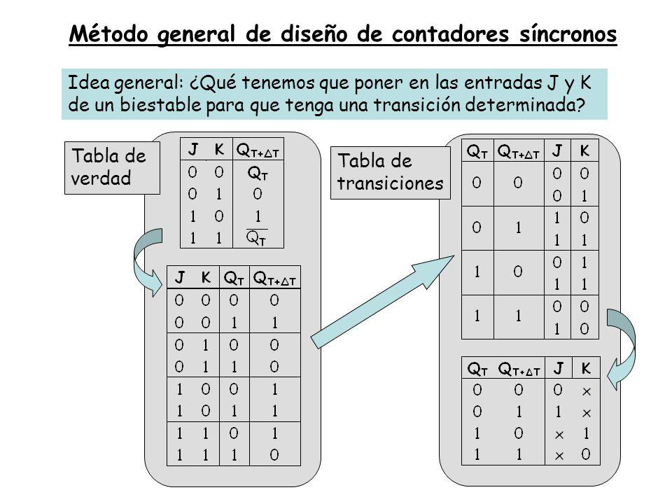 Método general de diseño de contadores síncronos