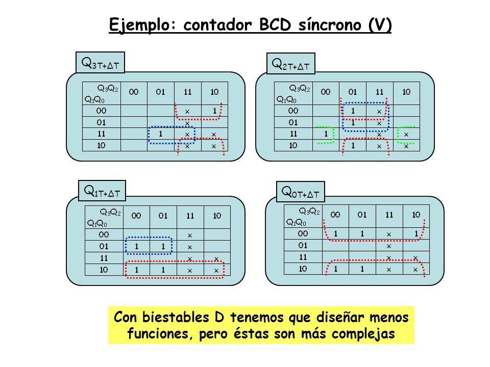 Ejemplo: contador BCD síncrono (V)
