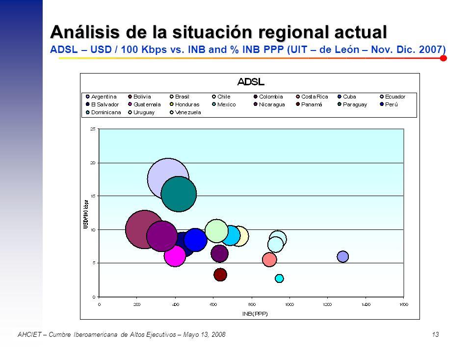 Análisis de la situación regional actual ADSL – USD / 100 Kbps vs