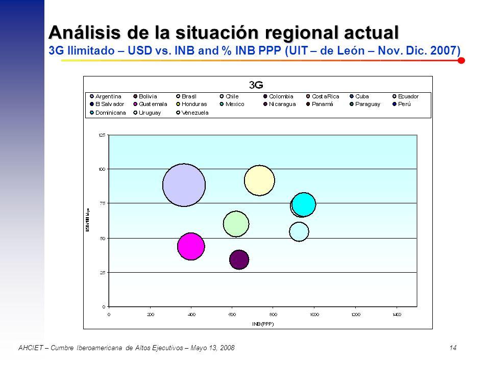 Análisis de la situación regional actual 3G Ilimitado – USD vs