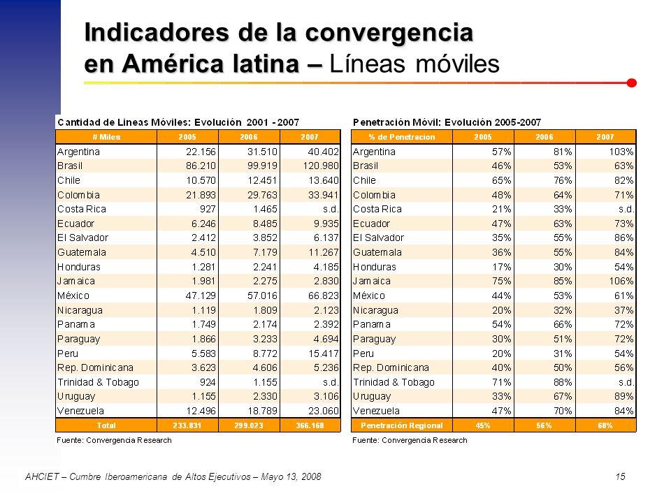 Indicadores de la convergencia en América latina – Líneas móviles