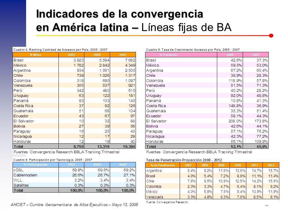 Indicadores de la convergencia en América latina – Líneas fijas de BA