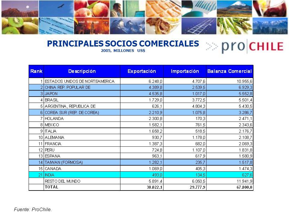 PRINCIPALES SOCIOS COMERCIALES 2005, MILLONES US$
