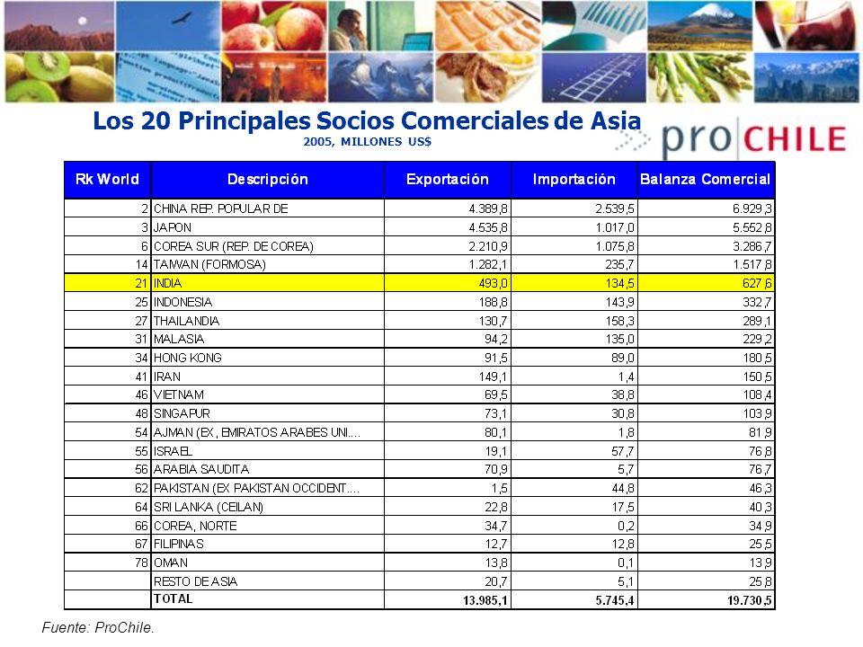 Los 20 Principales Socios Comerciales de Asia 2005, MILLONES US$