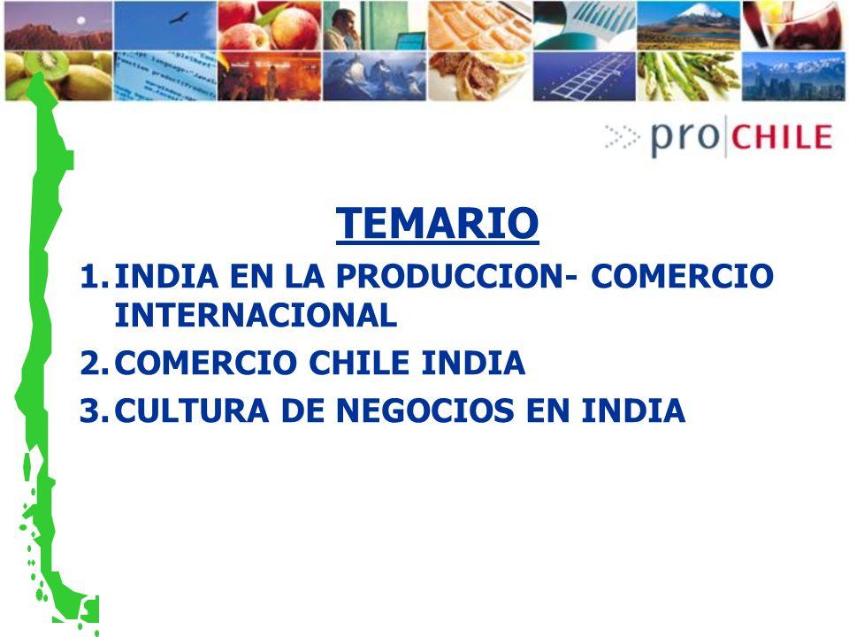 TEMARIO INDIA EN LA PRODUCCION- COMERCIO INTERNACIONAL
