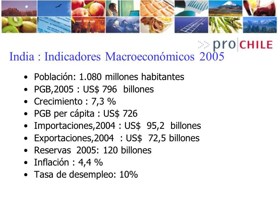 India : Indicadores Macroeconómicos 2005