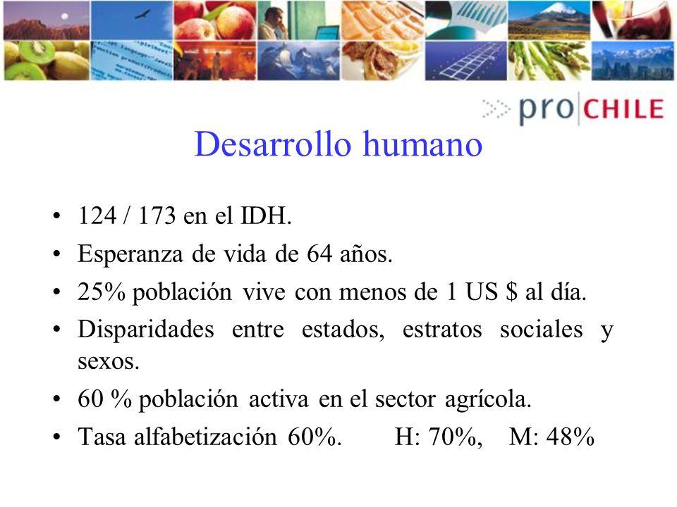 Desarrollo humano 124 / 173 en el IDH. Esperanza de vida de 64 años.