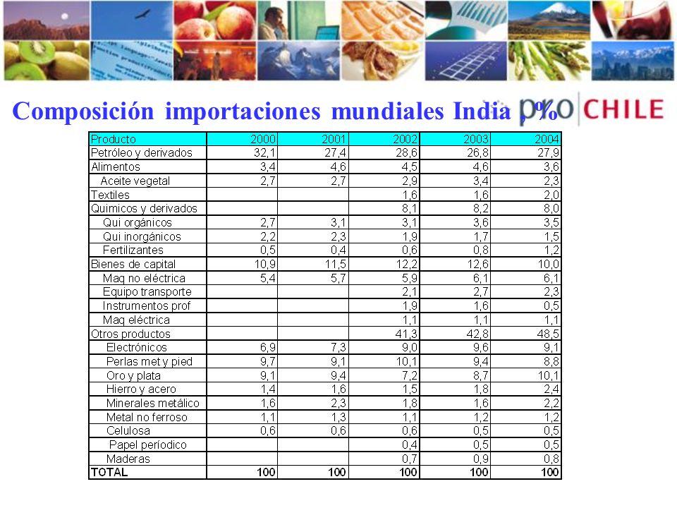 Composición importaciones mundiales India , %