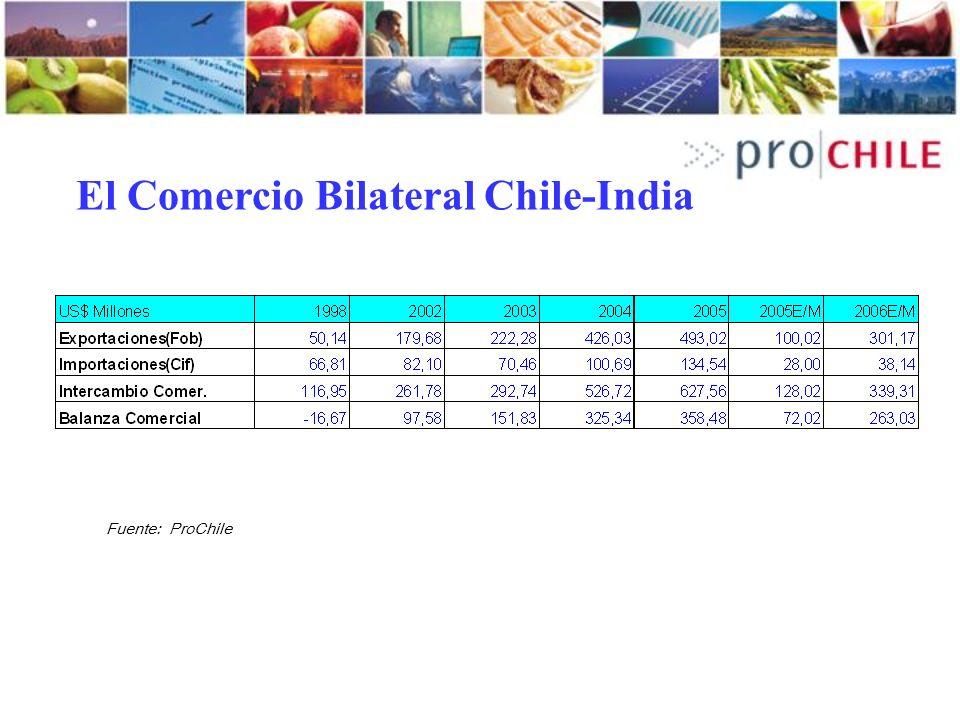 El Comercio Bilateral Chile-India
