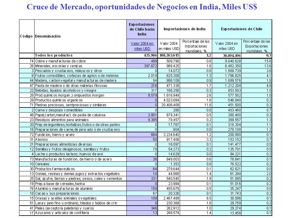 Cruce de Mercado, oportunidades de Negocios en India, Miles US$
