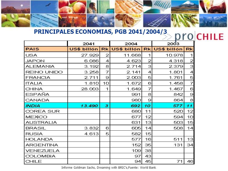 PRINCIPALES ECONOMIAS, PGB 2041/2004/3