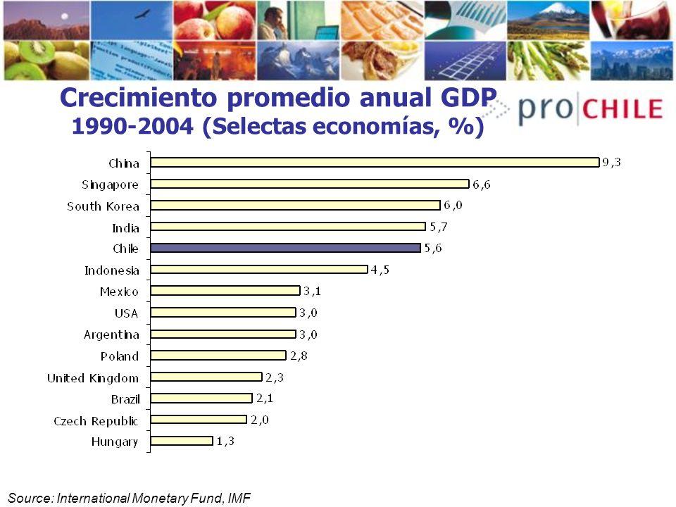 Crecimiento promedio anual GDP 1990-2004 (Selectas economías, %)