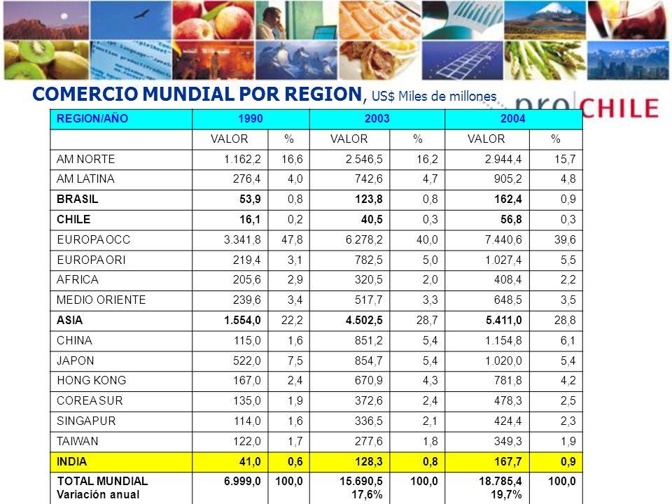 COMERCIO MUNDIAL POR REGION, US$ Miles de millones