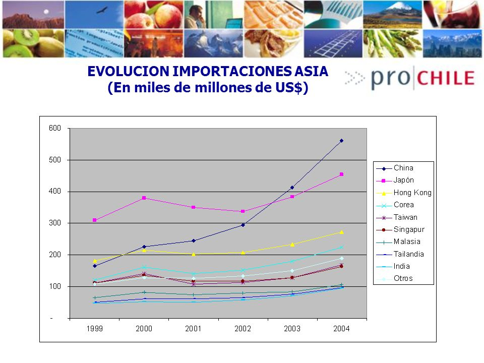 EVOLUCION IMPORTACIONES ASIA (En miles de millones de US$)