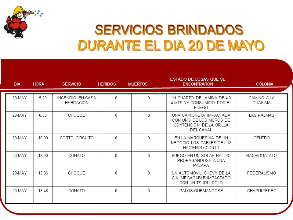 SERVICIOS BRINDADOS DURANTE EL DIA 20 DE MAYO 20-MAY 5:20