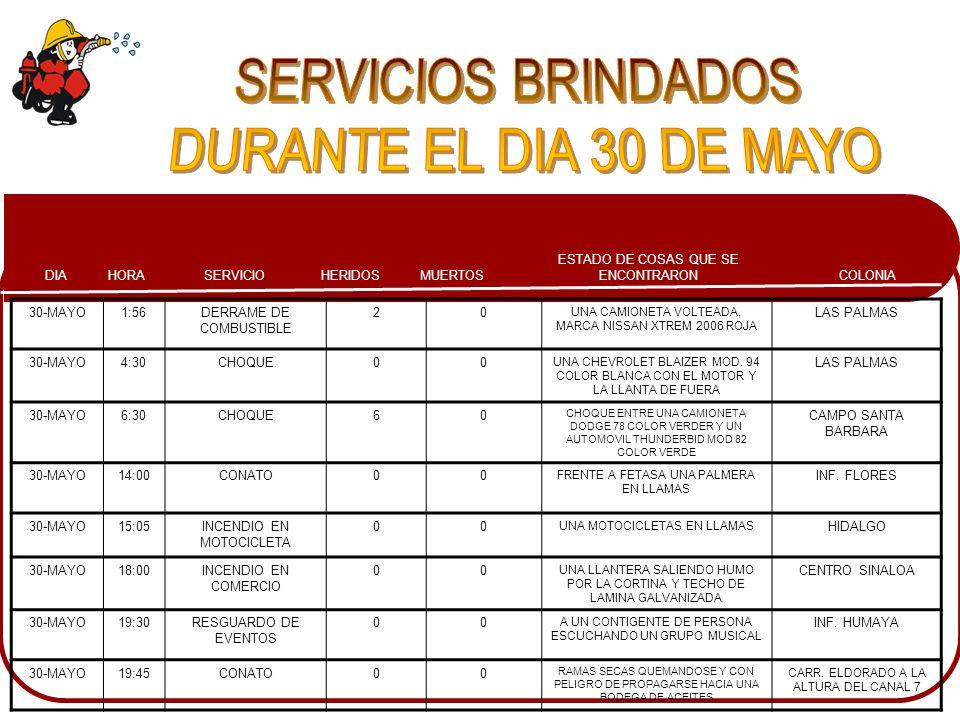 SERVICIOS BRINDADOS DURANTE EL DIA 30 DE MAYO 30-MAYO 1:56