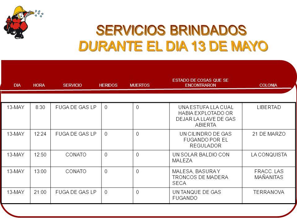 SERVICIOS BRINDADOS DURANTE EL DIA 13 DE MAYO 13-MAY 8:30