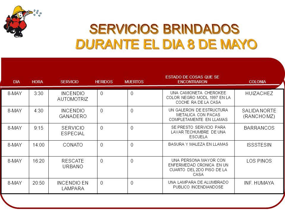 SERVICIOS BRINDADOS DURANTE EL DIA 8 DE MAYO 8-MAY 3:30