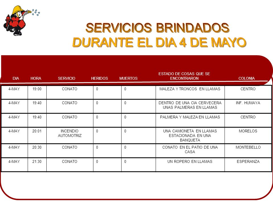 SERVICIOS BRINDADOS DURANTE EL DIA 4 DE MAYO 4-MAY 19:00 CONATO