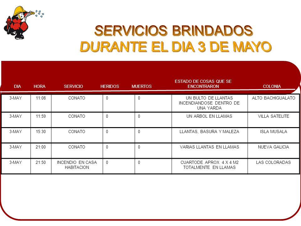 SERVICIOS BRINDADOS DURANTE EL DIA 3 DE MAYO 3-MAY 11:08 CONATO