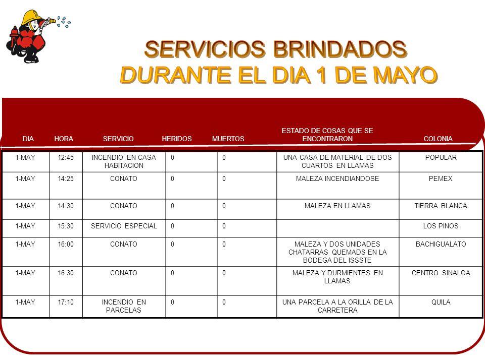 SERVICIOS BRINDADOS DURANTE EL DIA 1 DE MAYO 1-MAY 12:45