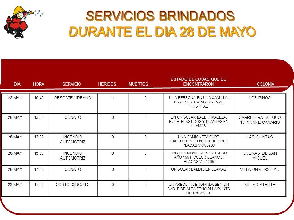 SERVICIOS BRINDADOS DURANTE EL DIA 28 DE MAYO 28-MAY 10:45