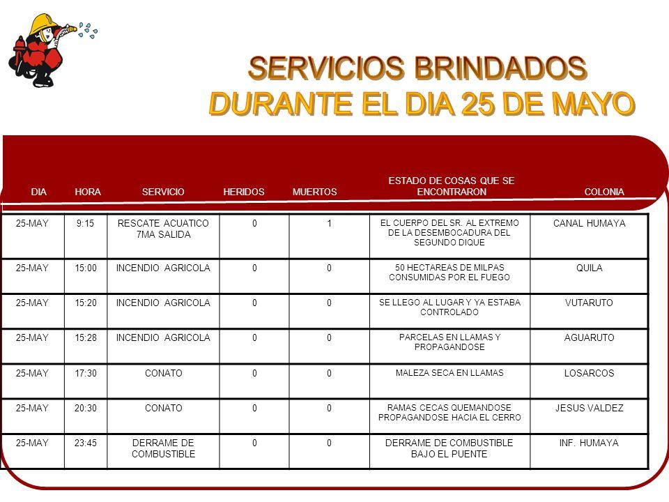 SERVICIOS BRINDADOS DURANTE EL DIA 25 DE MAYO 25-MAY 9:15