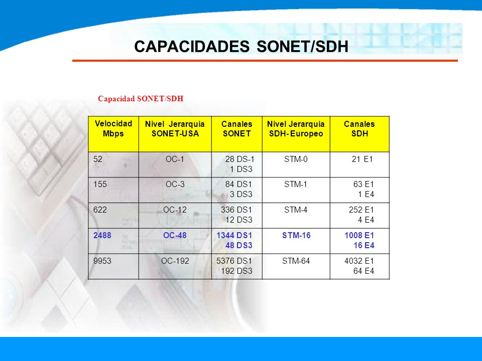 CAPACIDADES SONET/SDH