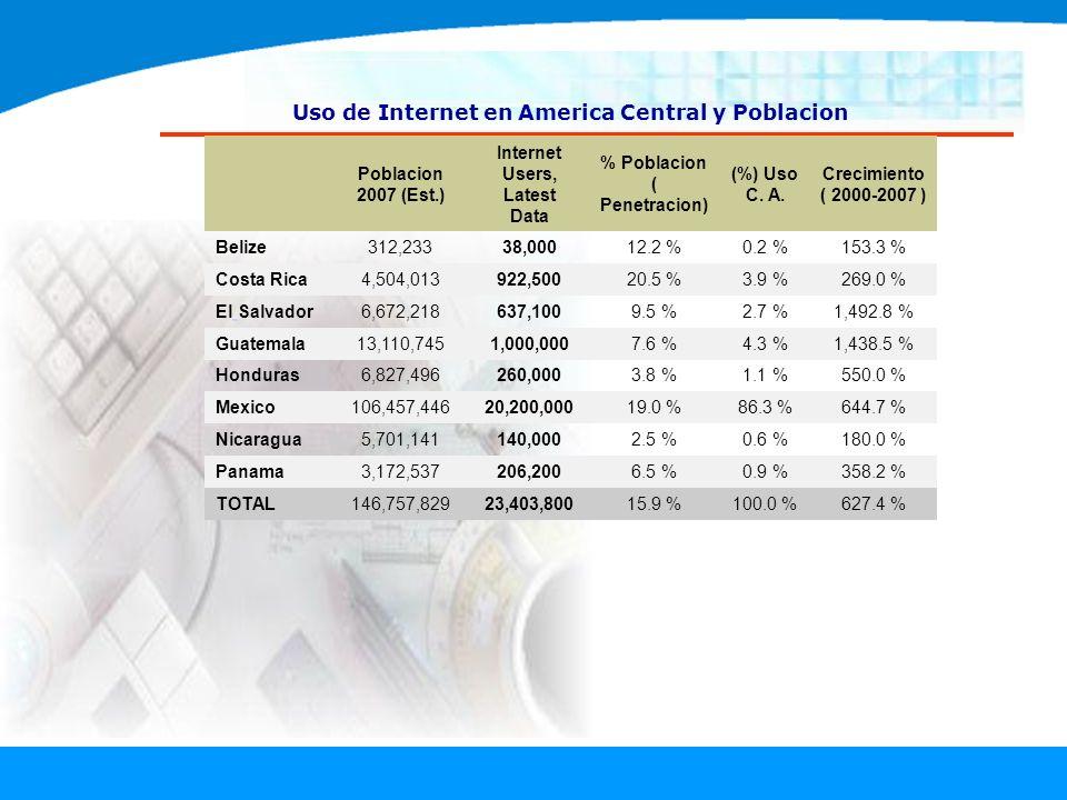 Uso de Internet en America Central y Poblacion