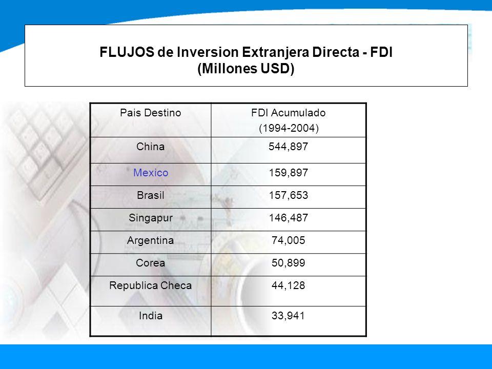 FLUJOS de Inversion Extranjera Directa - FDI (Millones USD)