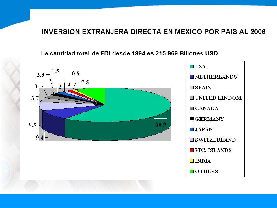 INVERSION EXTRANJERA DIRECTA EN MEXICO POR PAIS AL 2006