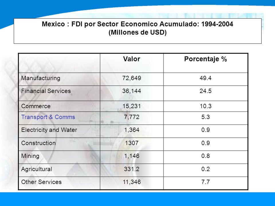 Mexico : FDI por Sector Economico Acumulado: 1994-2004 (Millones de USD)