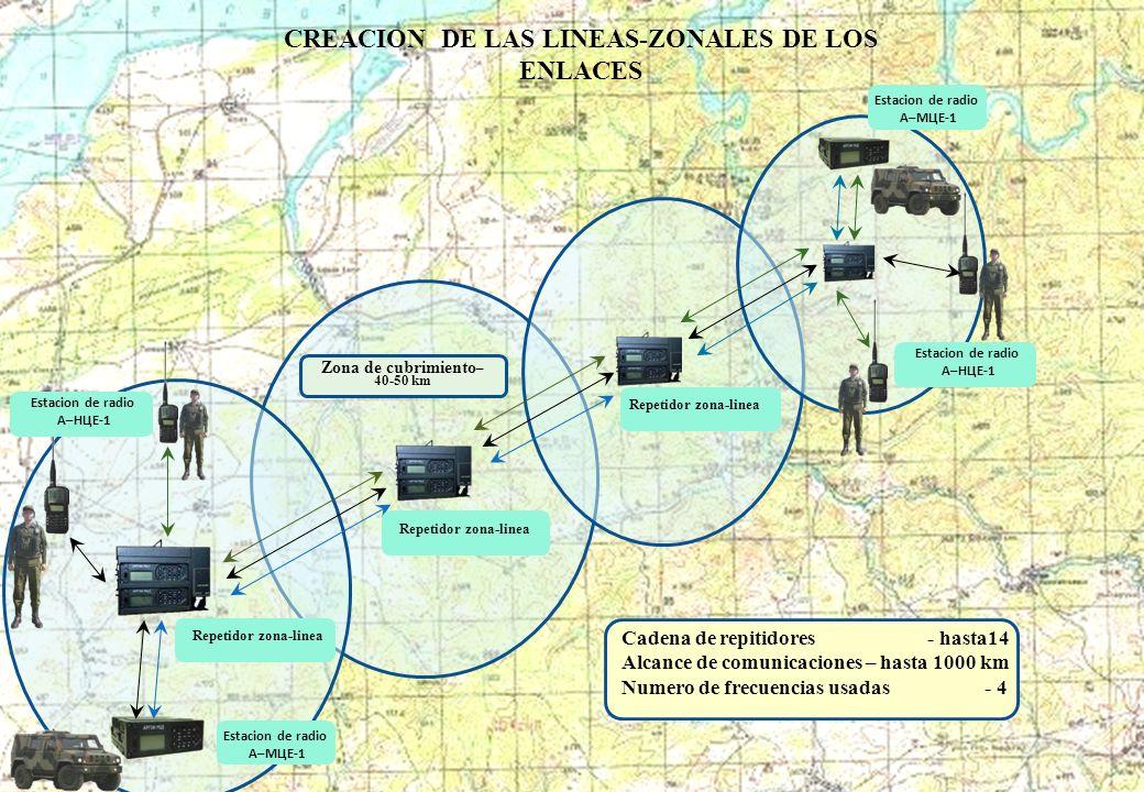 СREACION DE LAS LINEAS-ZONALES DE LOS ENLACES