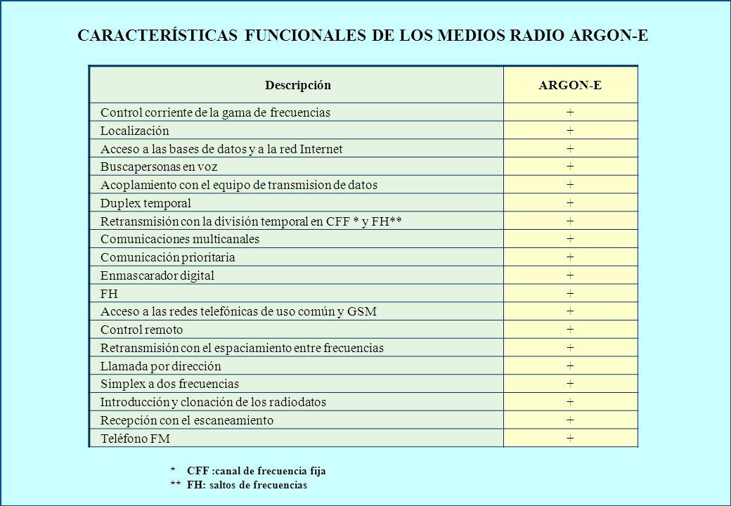 CARACTERÍSTICAS FUNCIONALES DE LOS MEDIOS RADIO ARGON-E