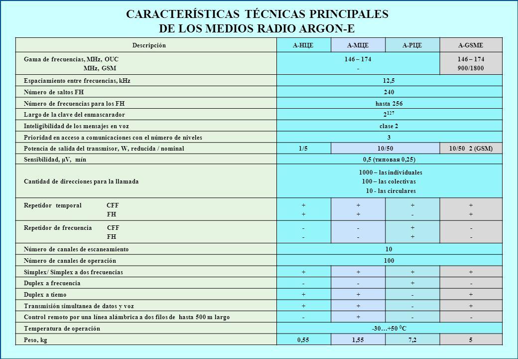 CARACTERÍSTICAS TÉCNICAS PRINCIPALES DE LOS MEDIOS RADIO ARGON-E