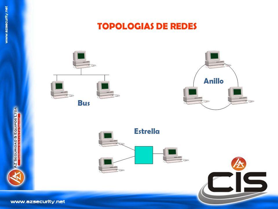 TOPOLOGIAS DE REDES Anillo Bus Estrella