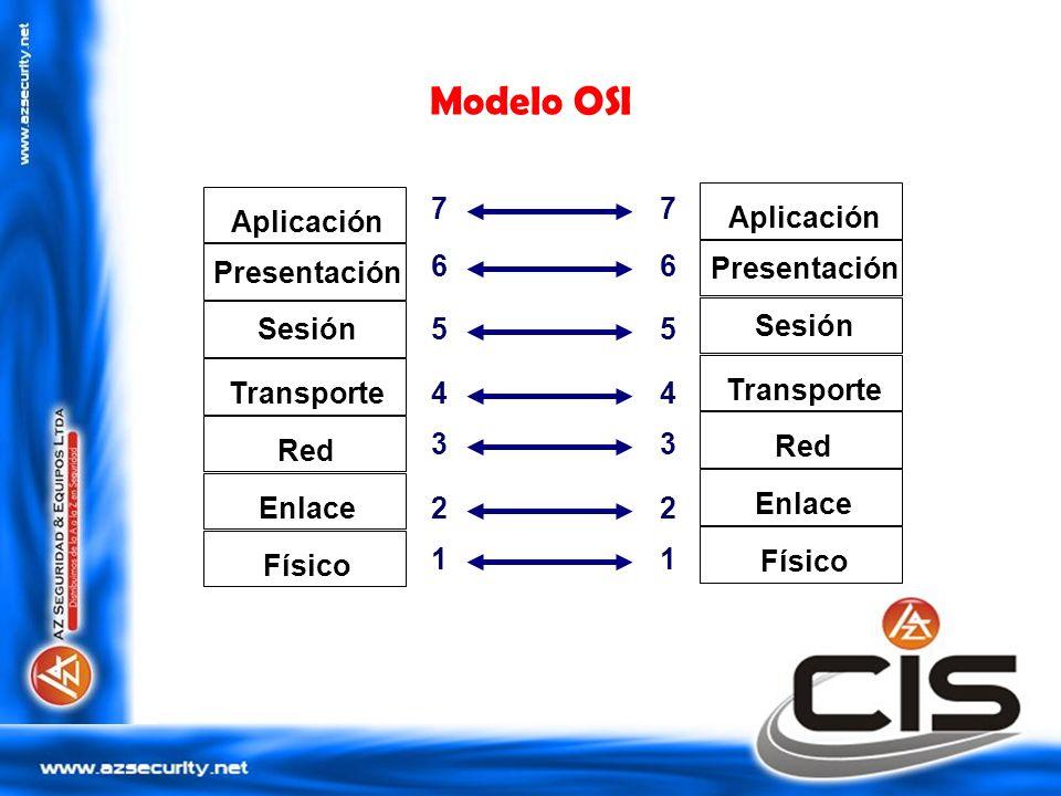Modelo OSI 7 7 Aplicación Aplicación 6 6 Presentación Presentación