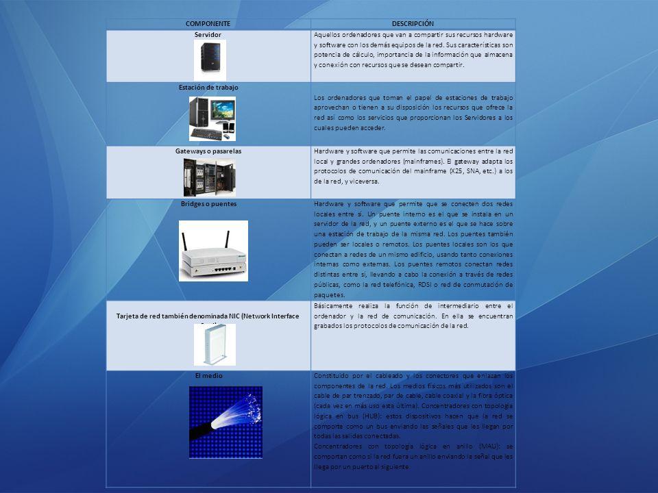 Tarjeta de red también denominada NIC (Network Interface Card)