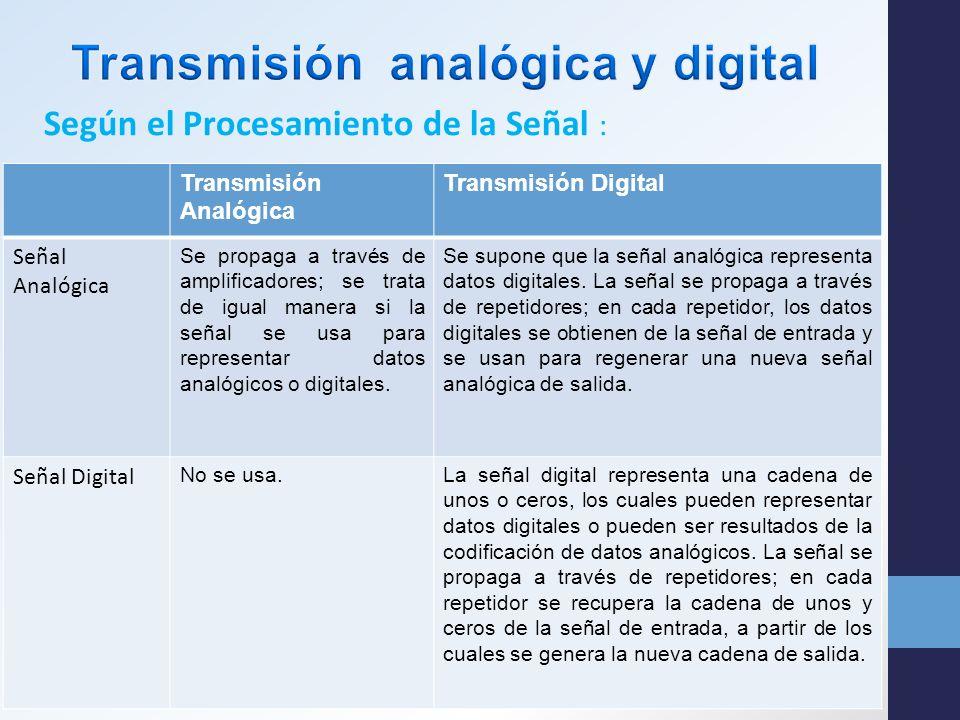 Transmisión analógica y digital