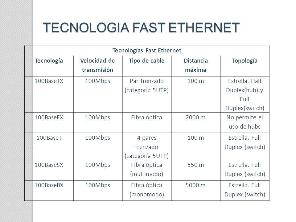 TECNOLOGIA FAST ETHERNET