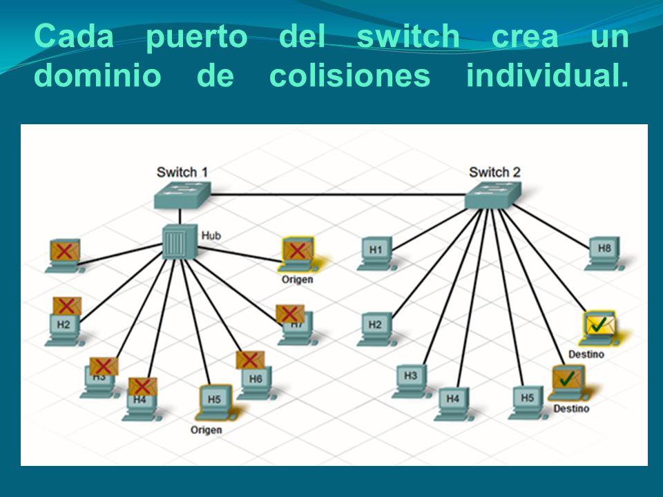 Cada puerto del switch crea un dominio de colisiones individual.