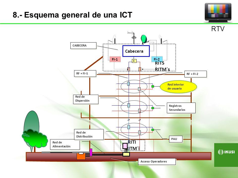 8.- Esquema general de una ICT