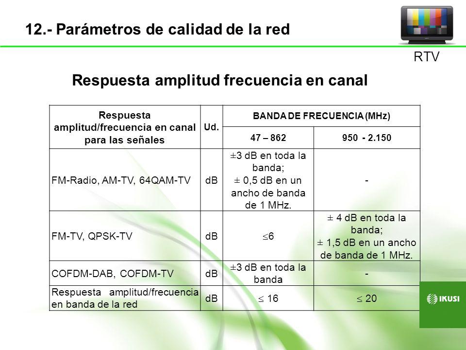 Respuesta amplitud frecuencia en canal