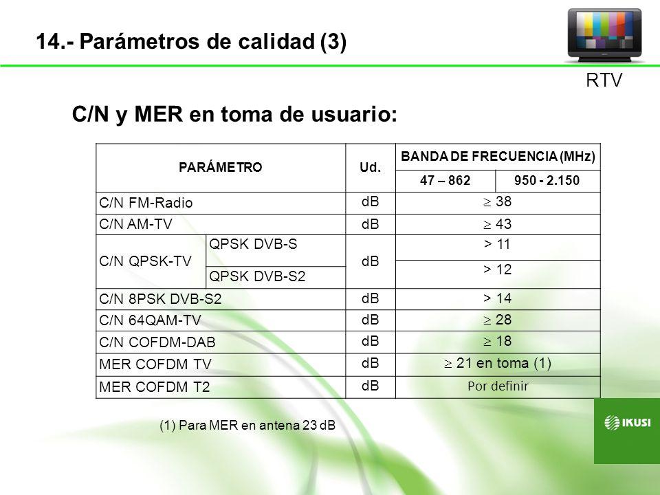 BANDA DE FRECUENCIA (MHz)