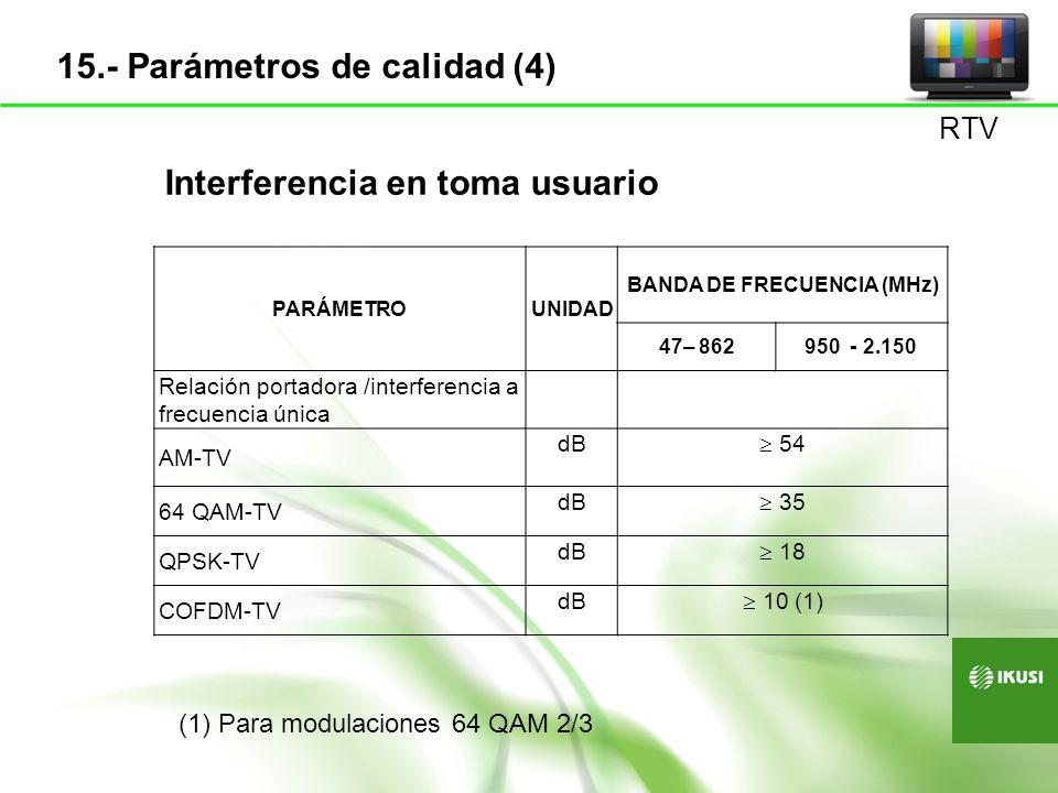Interferencia en toma usuario BANDA DE FRECUENCIA (MHz)