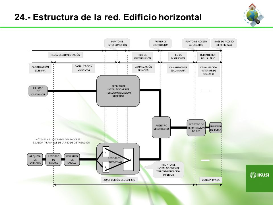 24.- Estructura de la red. Edificio horizontal